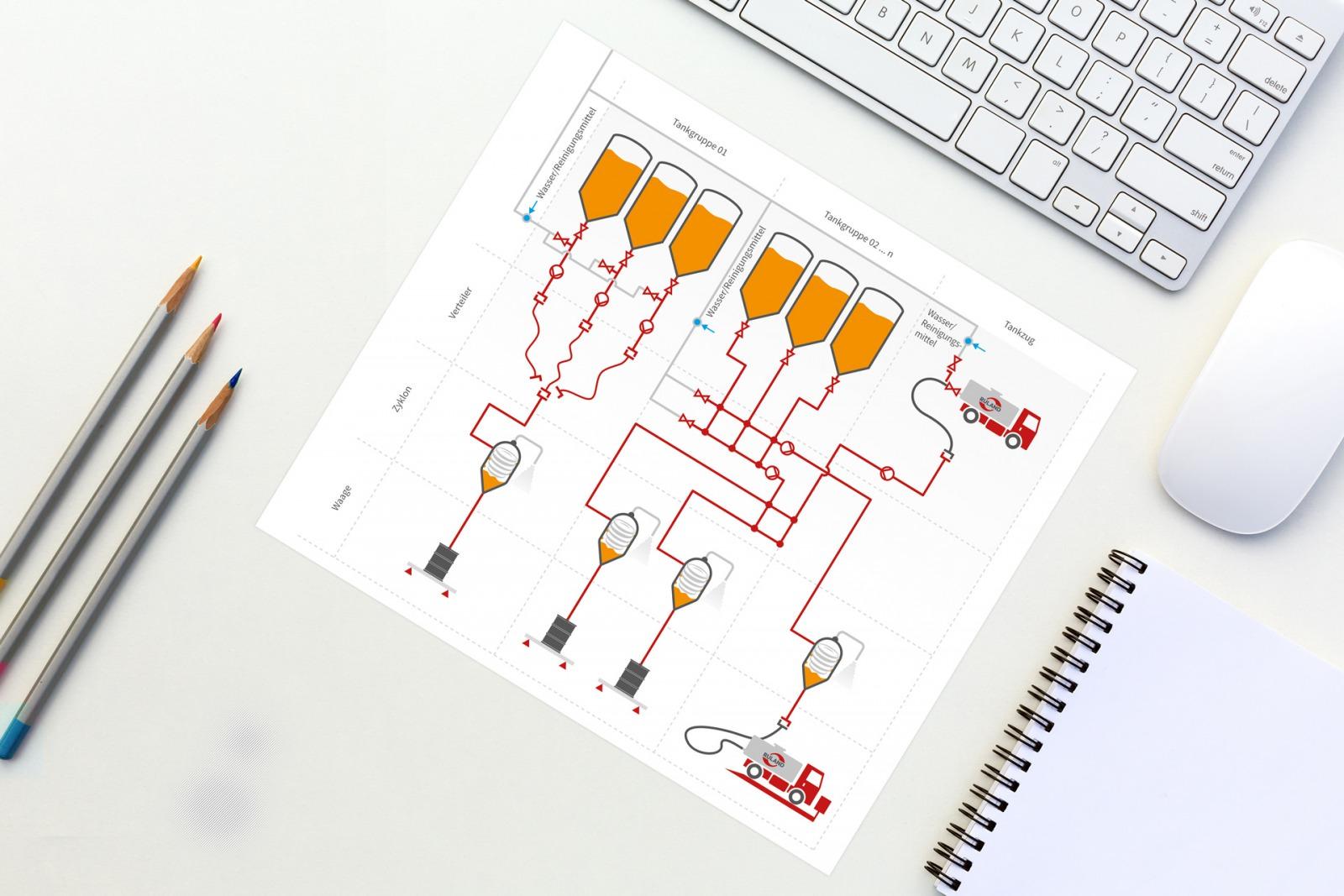 Zeichnung System zur Ausbeute optimieren